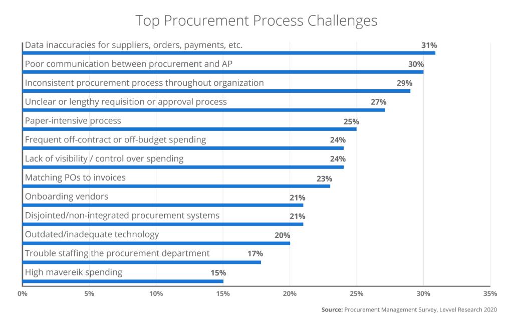 procurement automation