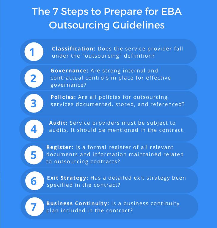 EBA outsourcing regulations